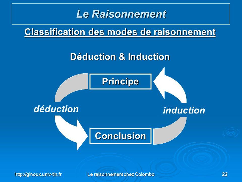 http://ginoux.univ-tln.frLe raisonnement chez Colombo22 Classification des modes de raisonnement Déduction & Induction Le Raisonnement Principe Conclu