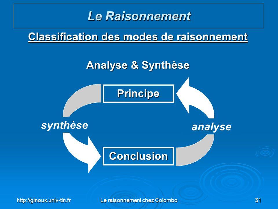 http://ginoux.univ-tln.frLe raisonnement chez Colombo31 Classification des modes de raisonnement Analyse & Synthèse Le Raisonnement Principe Conclusio