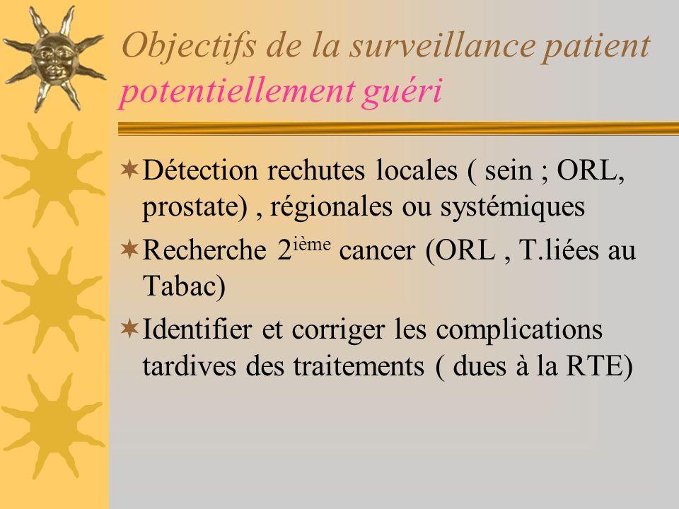 Objectifs de la surveillance en phase métastatique Détecter linefficacité thérapeutique++++ Détecter les complications liées à la progression tumorale Mettre en place les soins de support++++ Rôle majeur du médecin référent