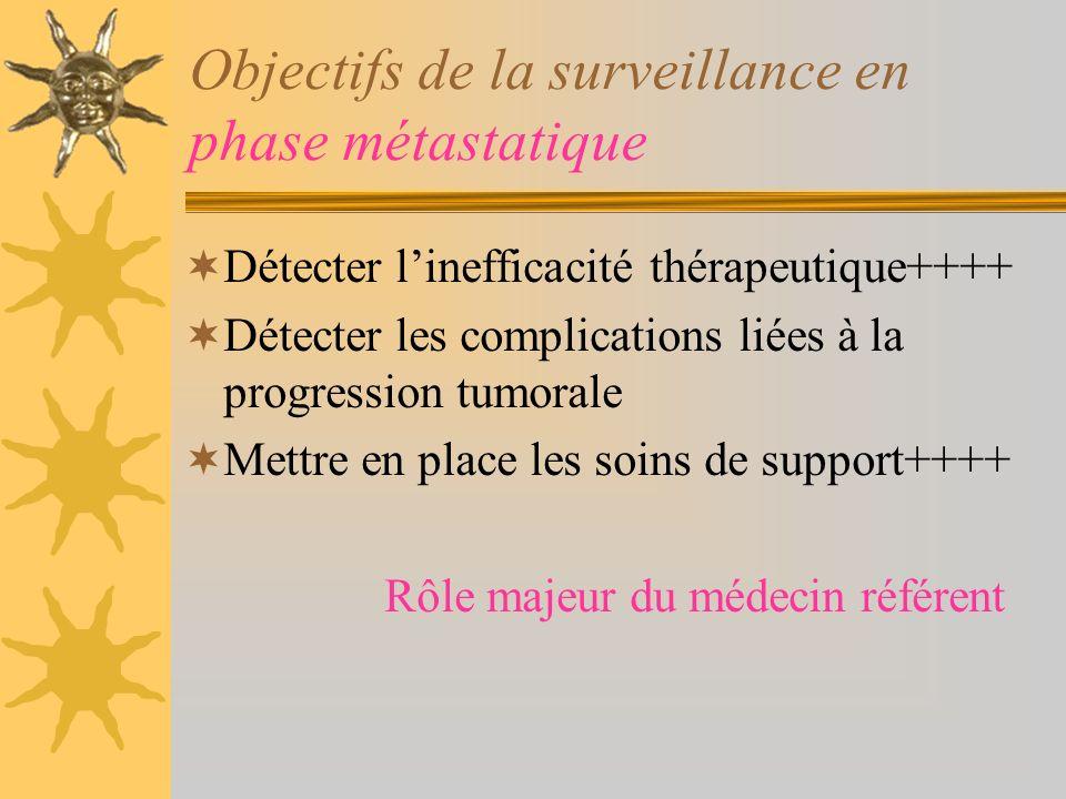 Objectifs de la surveillance en phase métastatique Détecter linefficacité thérapeutique++++ Détecter les complications liées à la progression tumorale