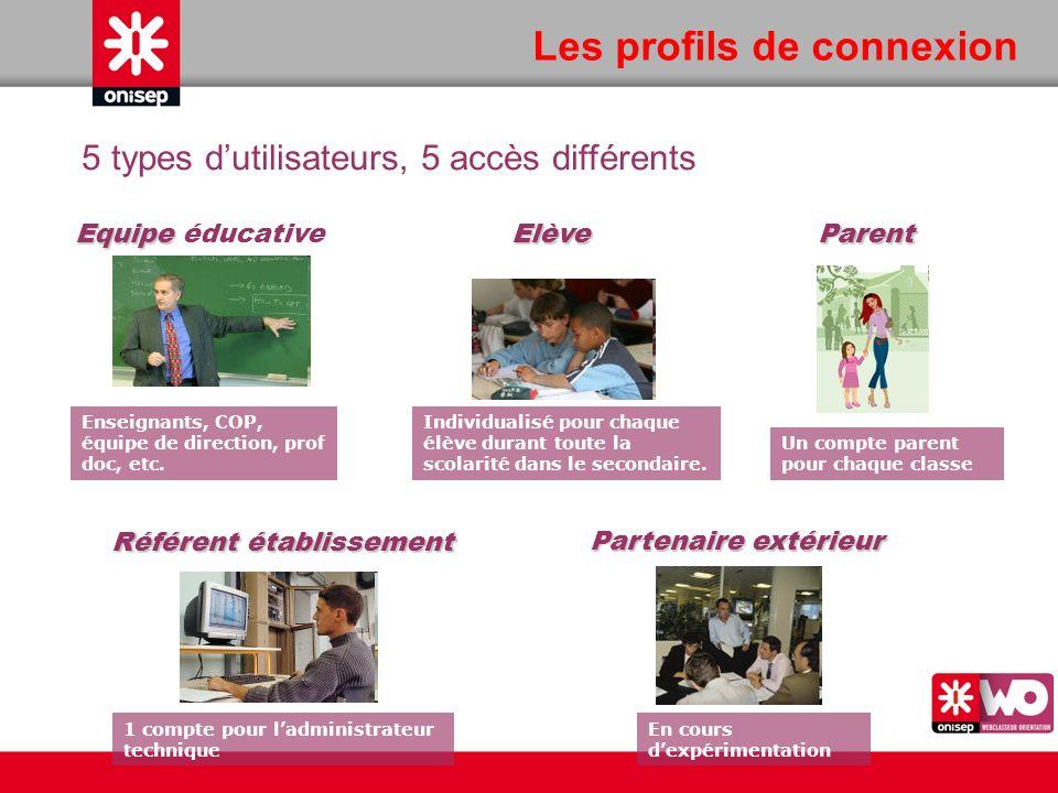 5 types dutilisateurs, 5 accès différents Les profils de connexion Parent Un compte parent pour chaque classe Elève Individualisé pour chaque élève du
