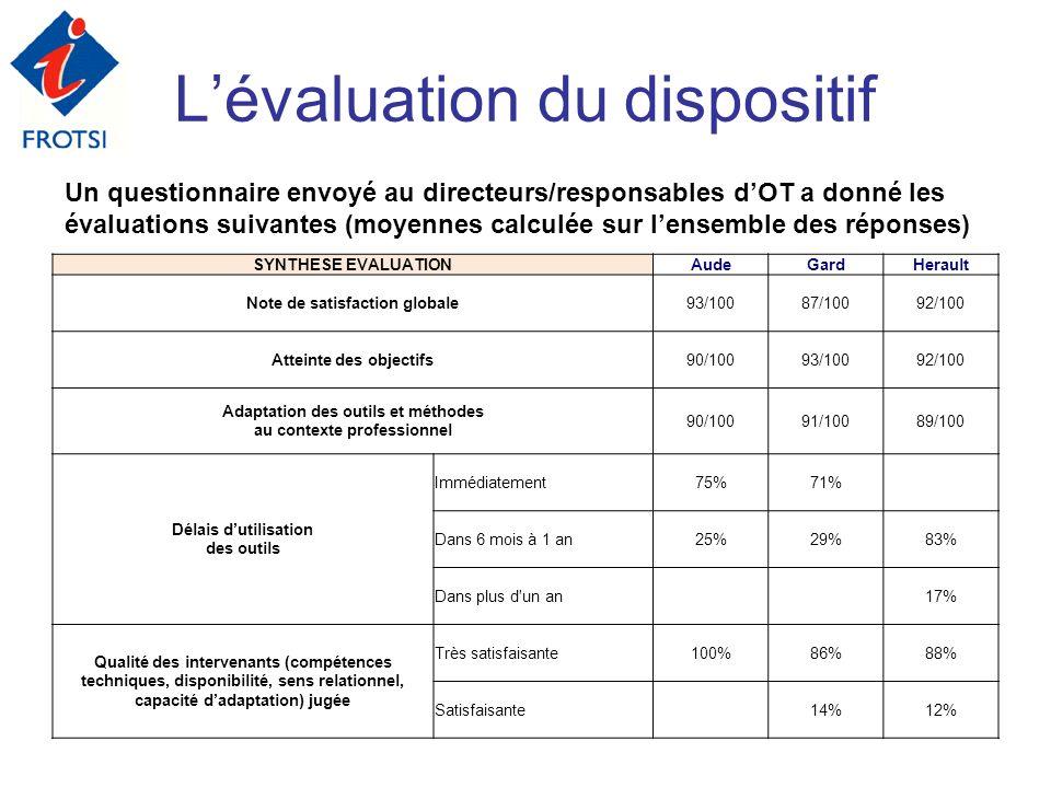 Lévaluation du dispositif Un questionnaire envoyé au directeurs/responsables dOT a donné les évaluations suivantes (moyennes calculée sur lensemble de