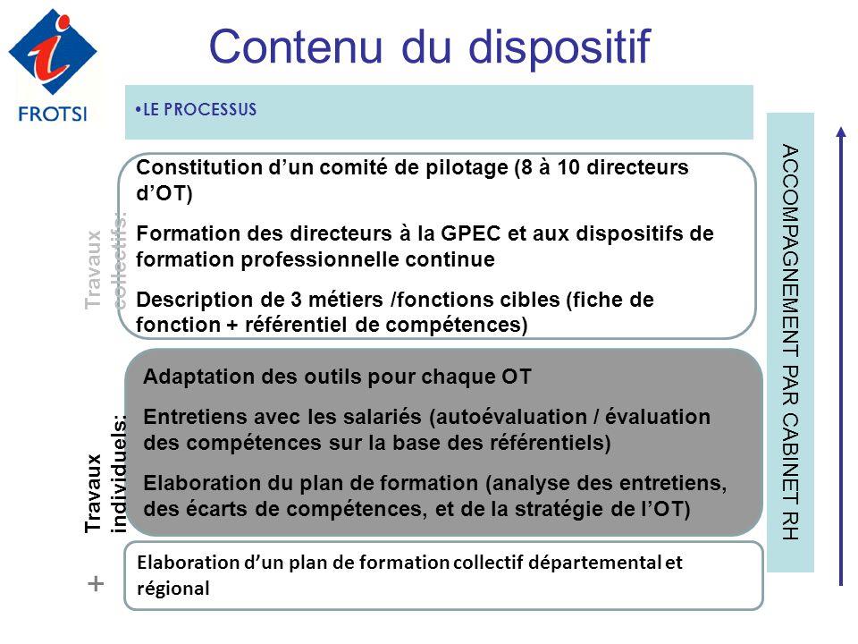 LE PROCESSUS Contenu du dispositif Constitution dun comité de pilotage (8 à 10 directeurs dOT) Formation des directeurs à la GPEC et aux dispositifs d
