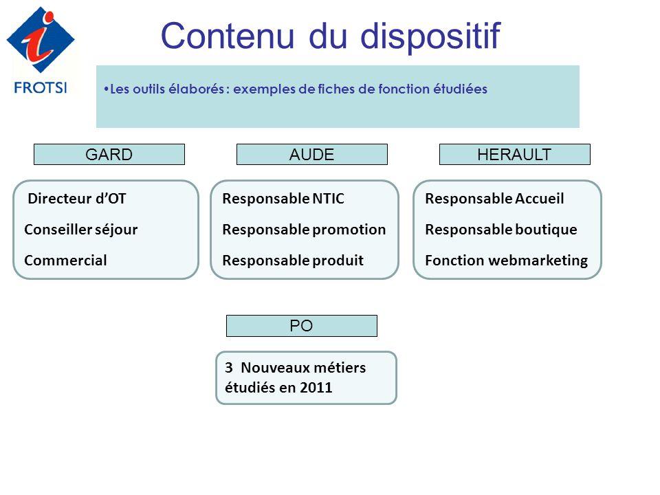 Les outils élaborés : exemples de fiches de fonction étudiées Contenu du dispositif Directeur dOT Conseiller séjour Commercial Responsable NTIC Respon