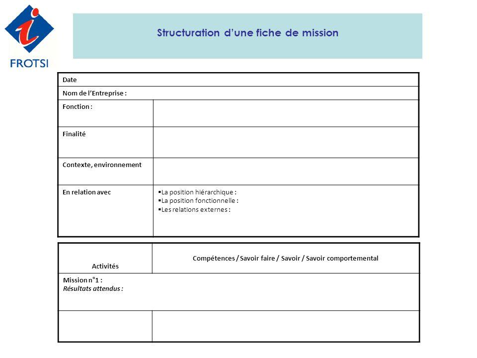 Structuration dune fiche de mission Activités Compétences / Savoir faire / Savoir / Savoir comportemental Mission n°1 : Résultats attendus : Date Nom