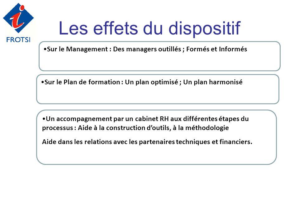 Les effets du dispositif Sur le Plan de formation : Un plan optimisé ; Un plan harmonisé Sur le Management : Des managers outillés ; Formés et Informé
