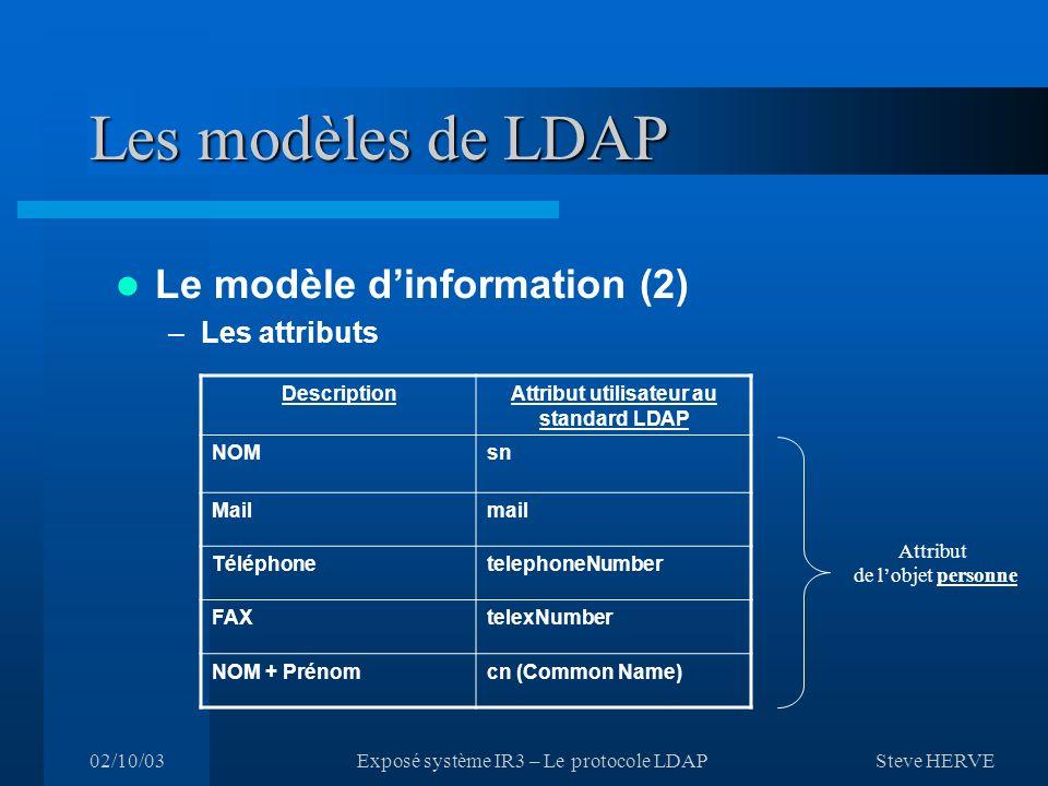 Steve HERVE 02/10/03Exposé système IR3 – Le protocole LDAP Les modèles de LDAP Le modèle dinformation (2) –Les attributs DescriptionAttribut utilisateur au standard LDAP NOMsn Mailmail TéléphonetelephoneNumber FAXtelexNumber NOM + Prénomcn (Common Name) Attribut de lobjet personne