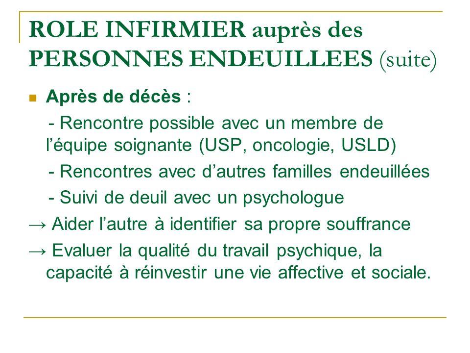 ROLE INFIRMIER auprès des PERSONNES ENDEUILLEES (suite) Après de décès : - Rencontre possible avec un membre de léquipe soignante (USP, oncologie, USL