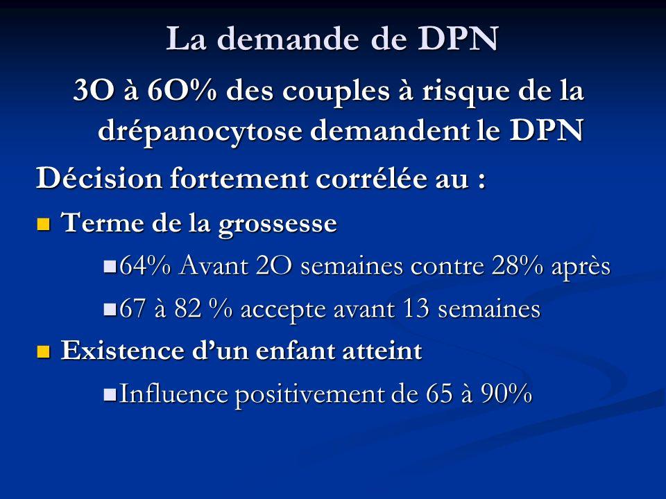 La demande de DPN 3O à 6O% des couples à risque de la drépanocytose demandent le DPN Décision fortement corrélée au : Terme de la grossesse Terme de l