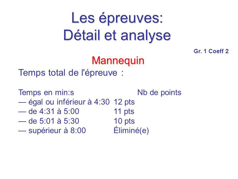 Les épreuves: Détail et analyse Mannequin Temps total de l épreuve : Temps en min:s Nb de points égal ou inférieur à 4:30 12 pts de 4:31 à 5:00 11 pts de 5:01 à 5:30 10 pts supérieur à 8:00 Éliminé(e) Gr.