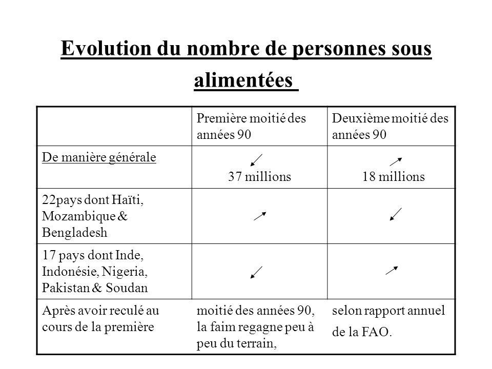 Evolution du nombre de personnes sous alimentées Première moitié des années 90 Deuxième moitié des années 90 De manière générale 37 millions 18 millio