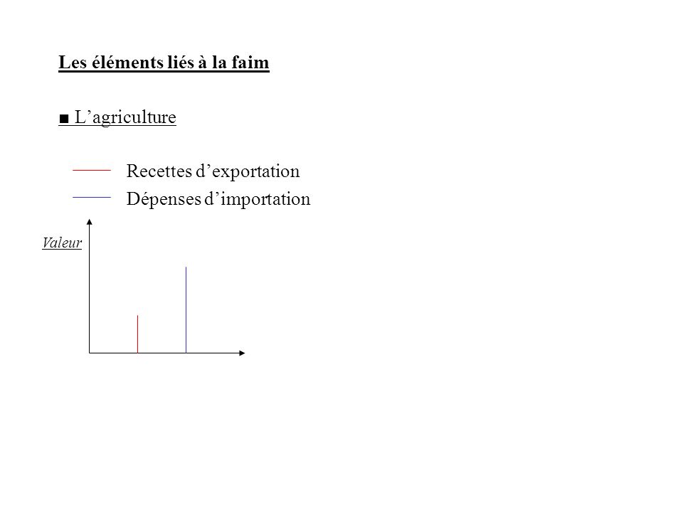 Les éléments liés à la faim Lagriculture Recettes dexportation Dépenses dimportation Valeur