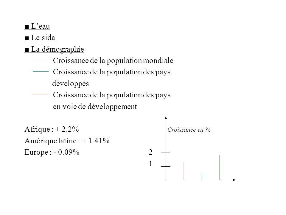 Leau Le sida La démographie Croissance de la population mondiale Croissance de la population des pays développés Croissance de la population des pays