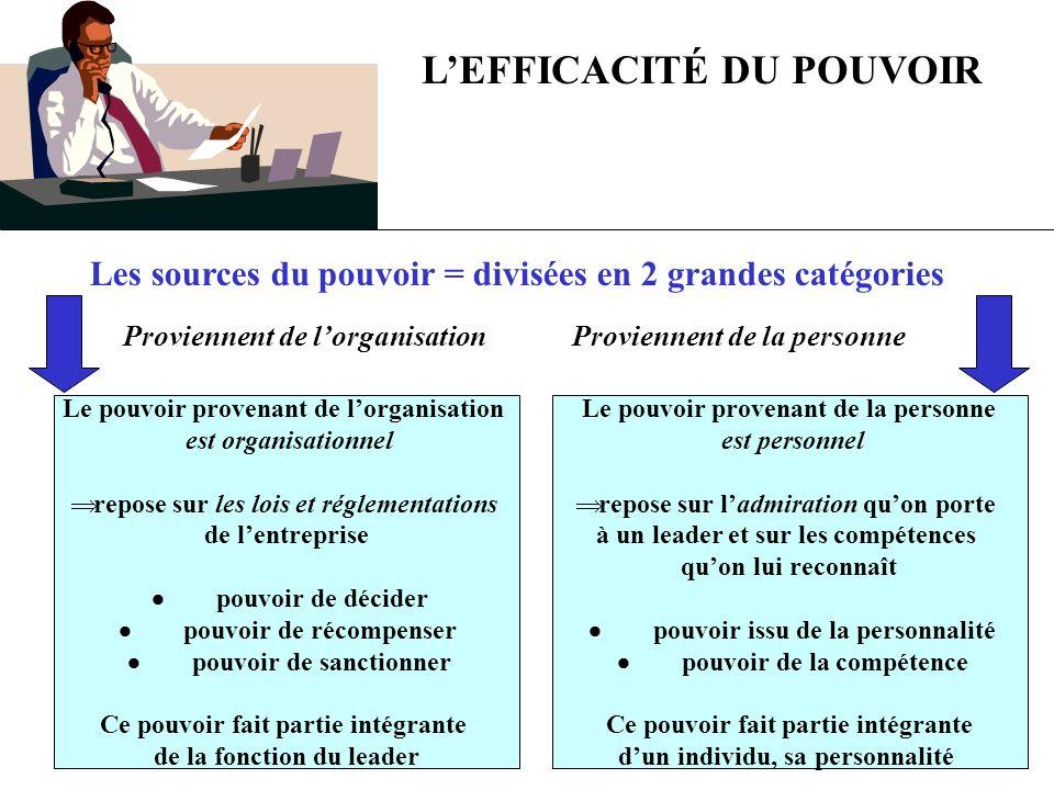 LEFFICACITÉ DU POUVOIR Les sources du pouvoir = divisées en 2 grandes catégories Proviennent de lorganisation Le pouvoir provenant de lorganisation es