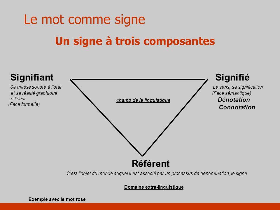 Le mot comme signe Un signe à trois composantes Signifiant Sa masse sonore à loral et sa réalité graphique à lécrit (Face formelle) Signifié Le sens,