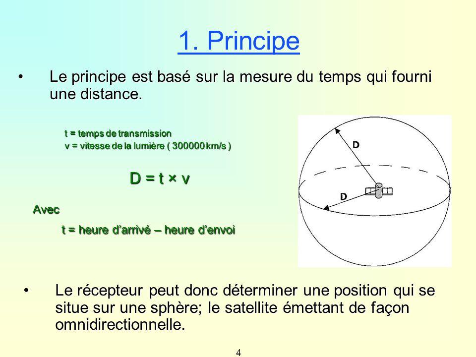 4 1. Principe Le principe est basé sur la mesure du temps qui fourni une distance.Le principe est basé sur la mesure du temps qui fourni une distance.