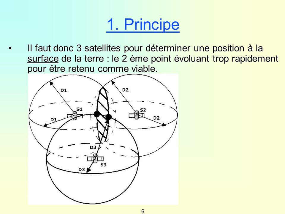 6 1. Principe Il faut donc 3 satellites pour déterminer une position à la surface de la terre : le 2 ème point évoluant trop rapidement pour être rete