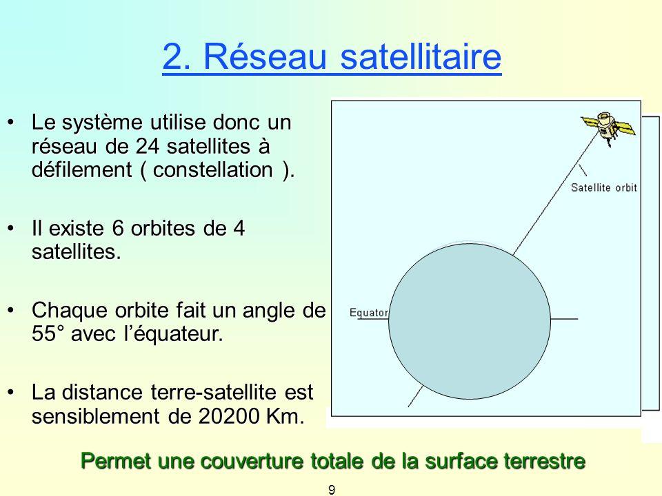 9 2. Réseau satellitaire Le système utilise donc un réseau de 24 satellites à défilement ( constellation ).Le système utilise donc un réseau de 24 sat