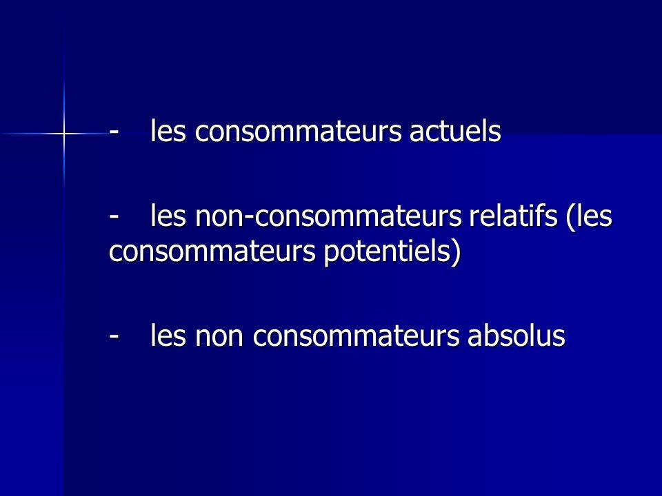 -les consommateurs actuels -les non-consommateurs relatifs (les consommateurs potentiels) -les non consommateurs absolus