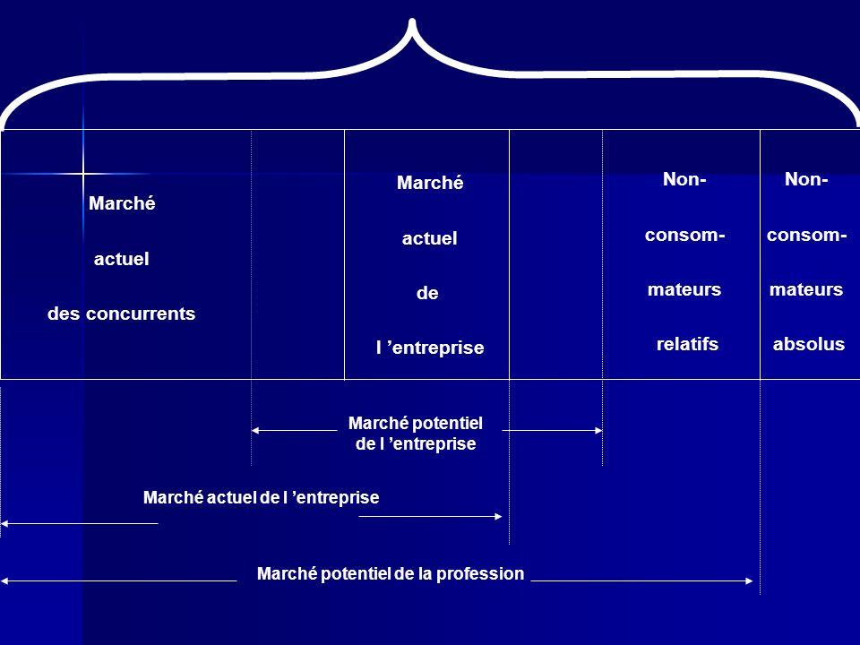 II-Le marché global 1-Les produits -Le marché du produit * Le marché générique * Le marché principal * Le marché environnant * Le marché support