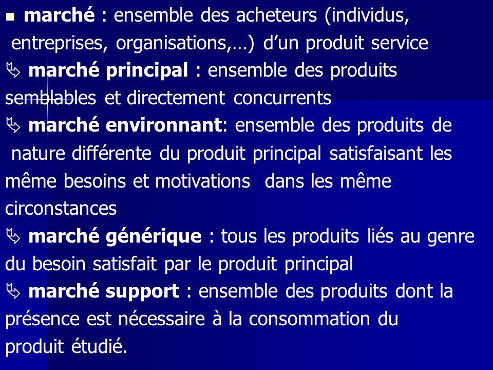marché : ensemble des acheteurs (individus, entreprises, organisations,…) dun produit service marché principal : ensemble des produits semblables et d