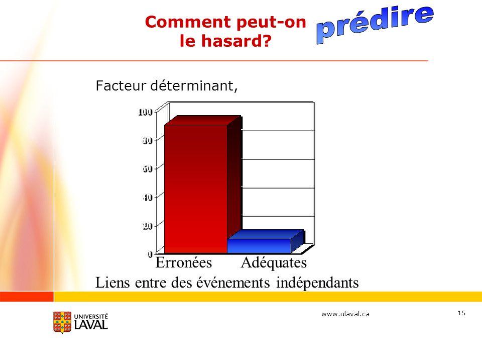www.ulaval.ca 15 Facteur déterminant, Comment peut-on le hasard? ErronéesAdéquates Liens entre des événements indépendants