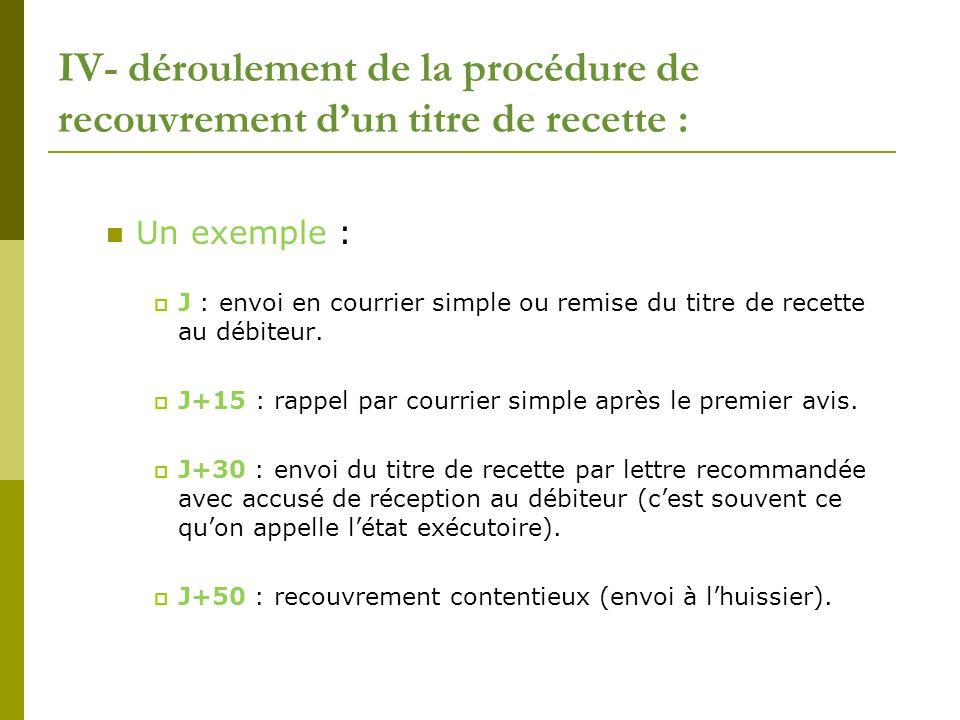 IV- déroulement de la procédure de recouvrement dun titre de recette : Un exemple : J : envoi en courrier simple ou remise du titre de recette au débi