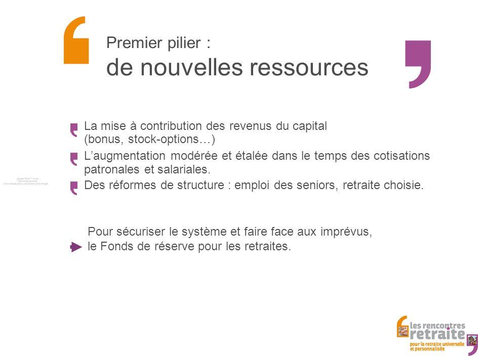 Premier pilier : de nouvelles ressources La mise à contribution des revenus du capital (bonus, stock-options…) Laugmentation modérée et étalée dans le temps des cotisations patronales et salariales.