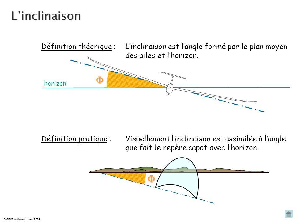 DÉFINITION ET VISUALISATION DE LINCLINAISON