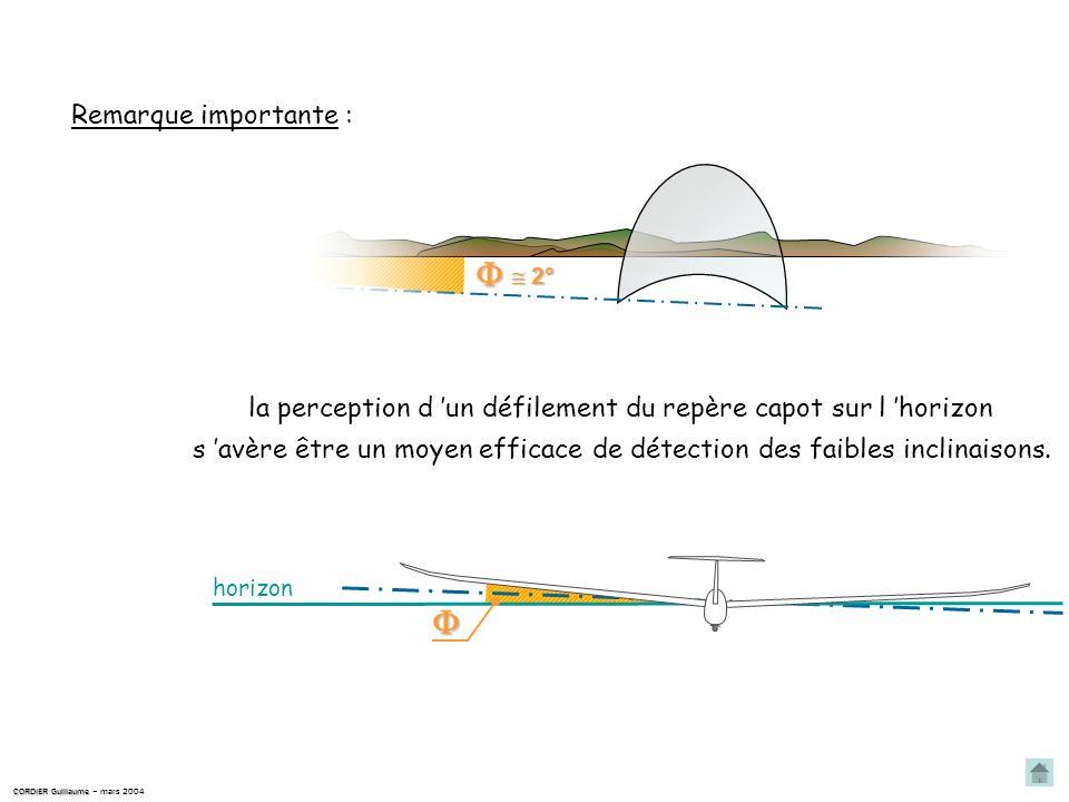 Linclinaison est langle formé par le plan moyen des ailes et lhorizon. Linclinaison Définition théorique : Visuellement linclinaison est assimilée à l