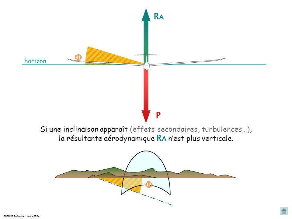 Remarque importante : CORDIER Guillaume CORDIER Guillaume – mars 2004 horizon la perception d un défilement du repère capot sur l horizon s avère être