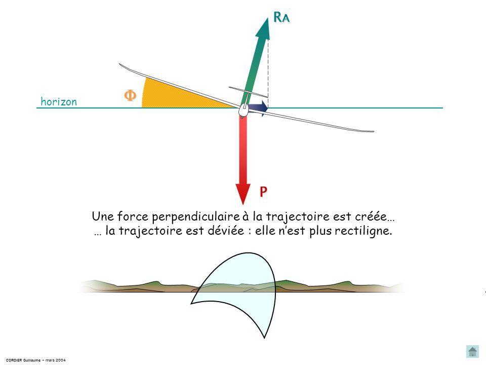 RARARARA P Si une inclinaison apparaît (effets secondaires, turbulences…), R A la résultante aérodynamique R A nest plus verticale. CORDIER Guillaume