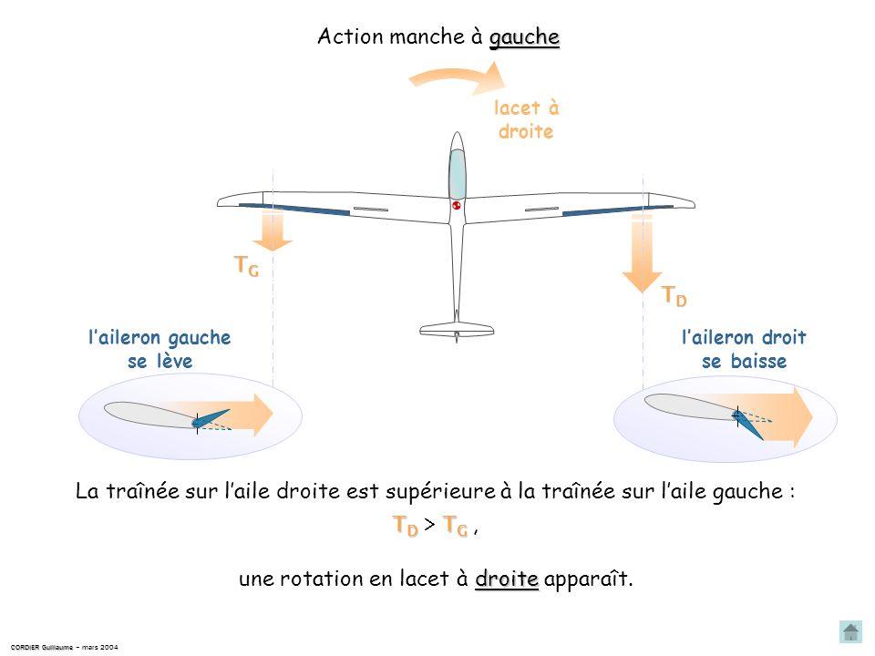 CORDIER Guillaume CORDIER Guillaume – mars 2004 provoque une rotation en lacet du planeur, Cette différence de traînée On appelle cet effet secondaire