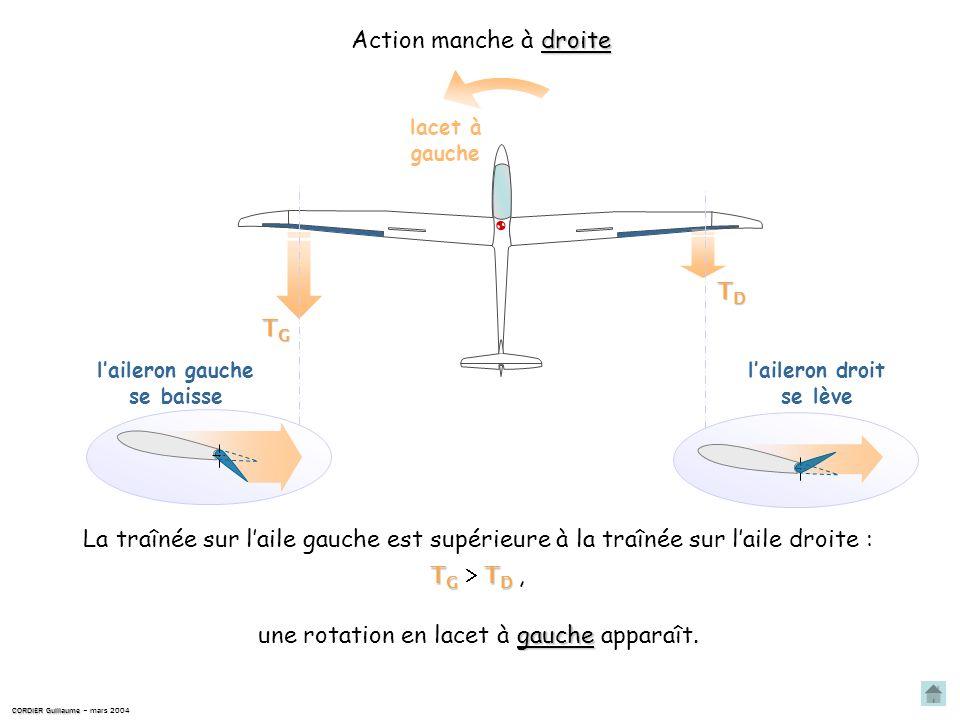 CORDIER Guillaume CORDIER Guillaume – mars 2004 gauche Action manche à gauche La traînée sur laile droite est supérieure à la traînée sur laile gauche