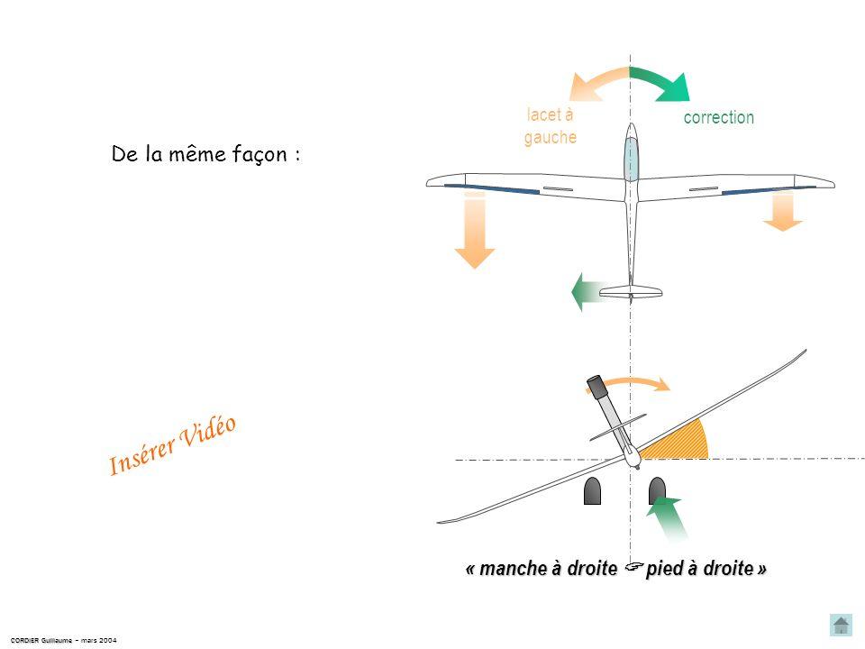 CORDIER Guillaume CORDIER Guillaume – mars 2004 On soppose au lacet inverse par une action sur le palonnier lacet à droite que laction latérale sur le