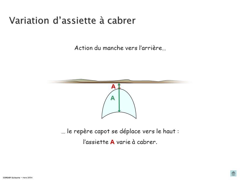 Variation dassiette à piquer A lassiette A varie à piquer. CORDIER Guillaume CORDIER Guillaume – mars 2004 … le repère capot se déplace vers le bas :