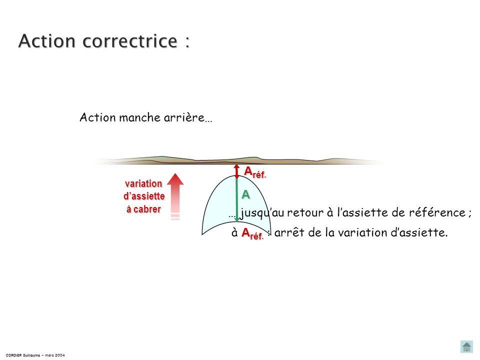 Détection dun écart : A lassiette A varie à piquer. CORDIER Guillaume CORDIER Guillaume – mars 2004 le repère capot se déplace vers le bas : A réf. A