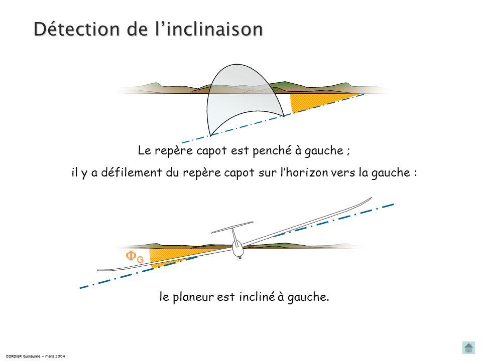 CORDIER Guillaume CORDIER Guillaume – mars 2004 linclinaison est nulle. Le repère capot est parallèle à lhorizon ; il ny a pas de défilement du repère