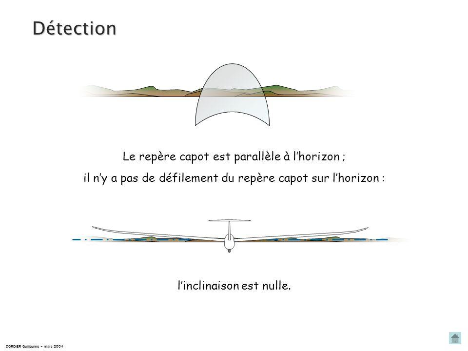 Action correctrice … jusquau retour à linclinaison nulle, puis annulation de laction sur le manche. Action latérale sur le manche à lopposé de linclin