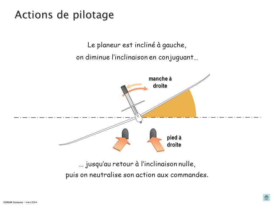Actions de pilotage … jusquau retour à linclinaison nulle, puis on neutralise son action aux commandes. Le planeur est incliné à droite, on diminue li
