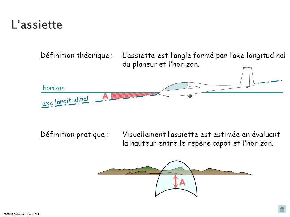 Lassiette est langle formé par laxe longitudinal du planeur et lhorizon.