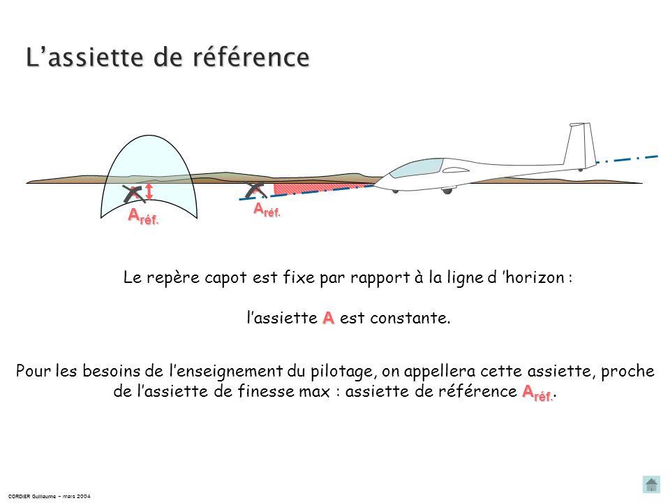 Pour voler en ligne droite, il faut donc : assiette constante voler à assiette constante CORDIER Guillaume CORDIER Guillaume – mars 2004 A =cste horizon inclinaison nulle.