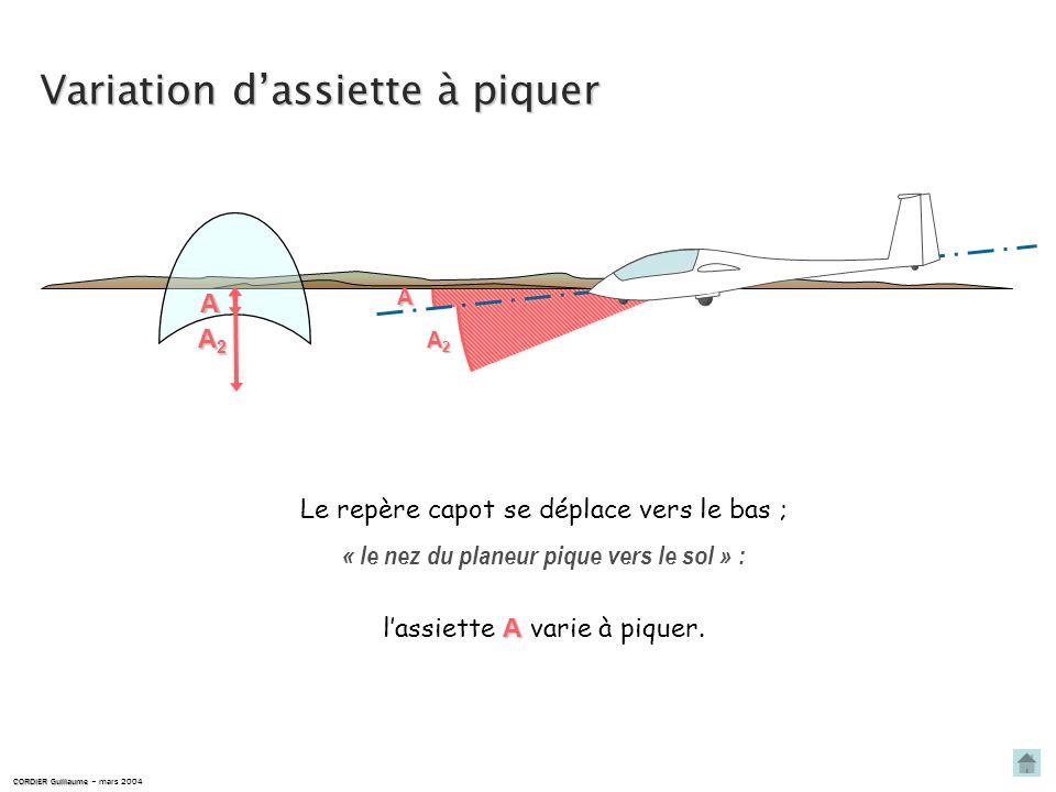 A lassiette A est constante. CORDIER Guillaume CORDIER Guillaume – mars 2004 A Le repère capot est fixe par rapport à la ligne d horizon : A A réf. Po