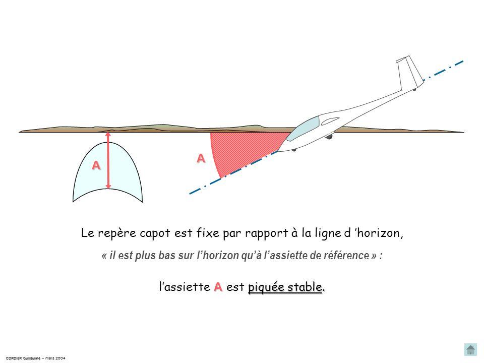 CORDIER Guillaume CORDIER Guillaume – mars 2004 VRVR VRVR lépaisseur du profil de l aile est plus grande du côté de l aileron qui s abaisse ; Lors du braquage des ailerons, doù une traînée plus importante sur cette aile.