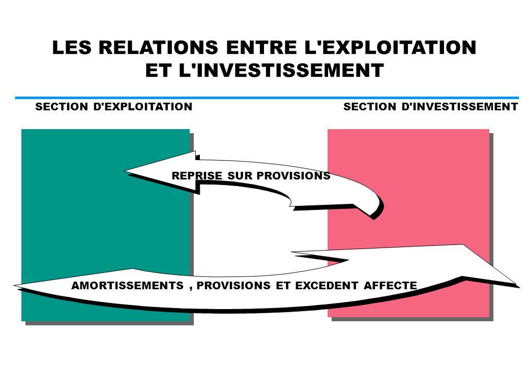 INVESTISSEMENT OU EXPLOITATION. DUREE DE VIE > 1 AN ET VALEUR > 375 TTC SECTION D INVEST.