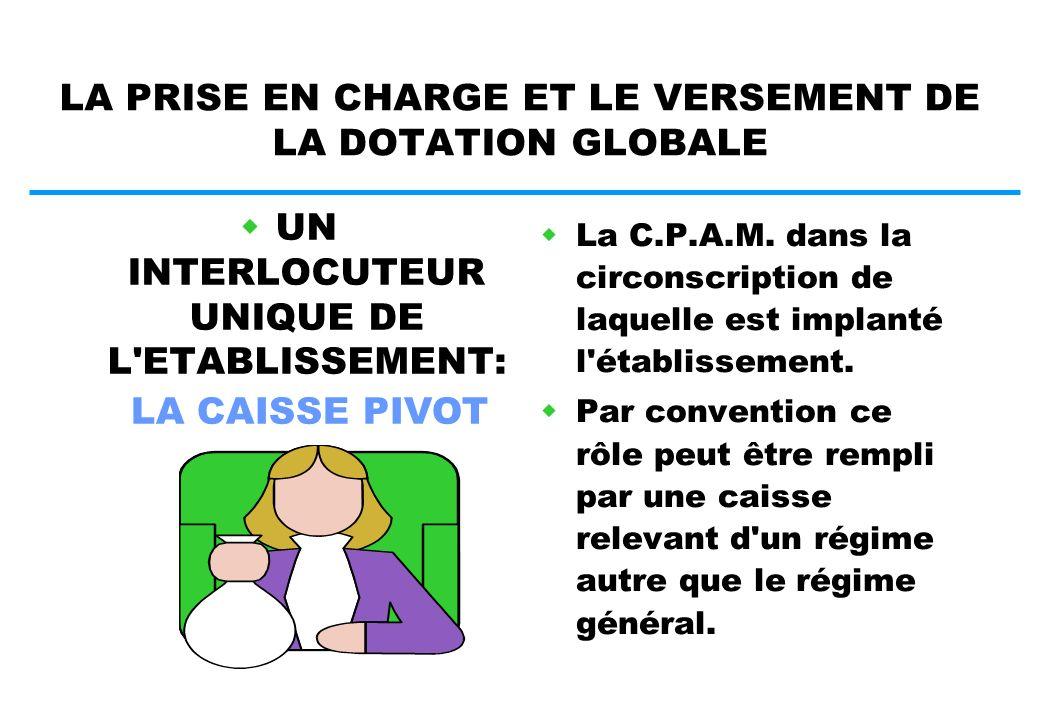 LE CALCUL DE LA DOTATION GLOBALE CHARGES D EXPLOITATION PREVISIONNELLES CHARGES D EXPLOITATION PREVISIONNELLES Gr II Produits de l activité hospitalières prévis.