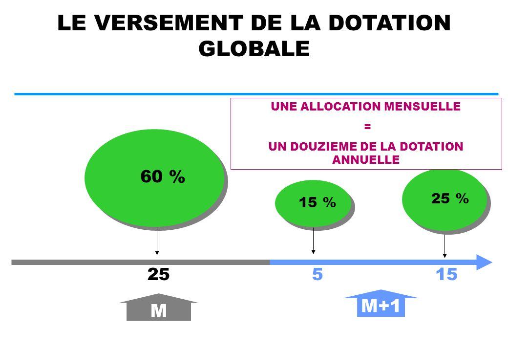 LA PRISE EN CHARGE ET LE VERSEMENT DE LA DOTATION GLOBALE UN INTERLOCUTEUR UNIQUE DE L ETABLISSEMENT: La C.P.A.M.