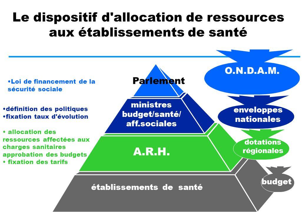 LE SYSTEME D ALLOCATION DE RESSOURCES AUX ETABLISSEMENTS DE SANTE DEUXIEME PARTIE