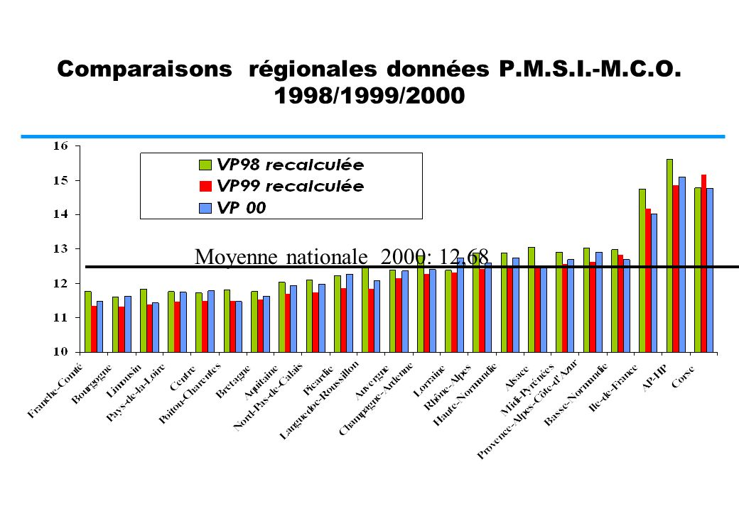 La valeur moyenne régionale du point I.S.A.