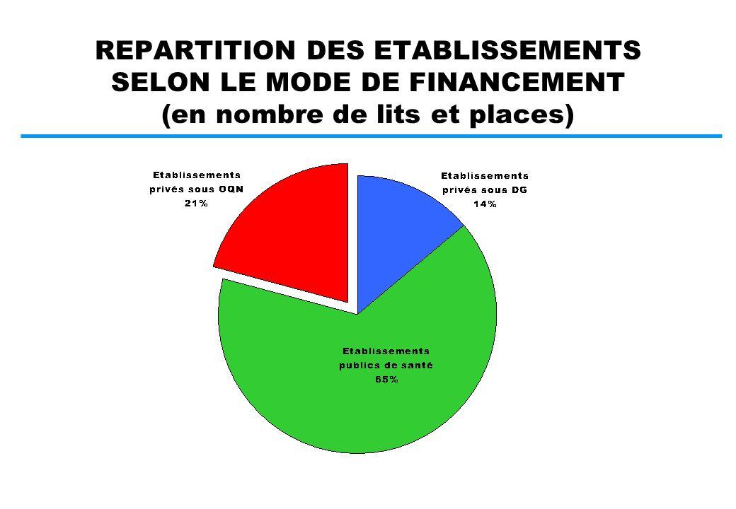 INVESTISSEMENT OU EXPLOITATION.DUREE DE VIE > 1 AN ET VALEUR > 375 TTC SECTION D INVEST.
